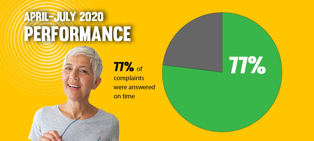 april to july 2020 performance. 77% of complaints were answered on time.