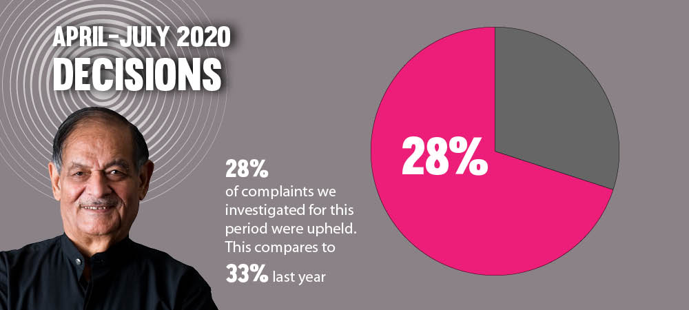 april to july 2020 decisions. 28% of complaints we investigated for this period were upheld. This compares to 33% last year.